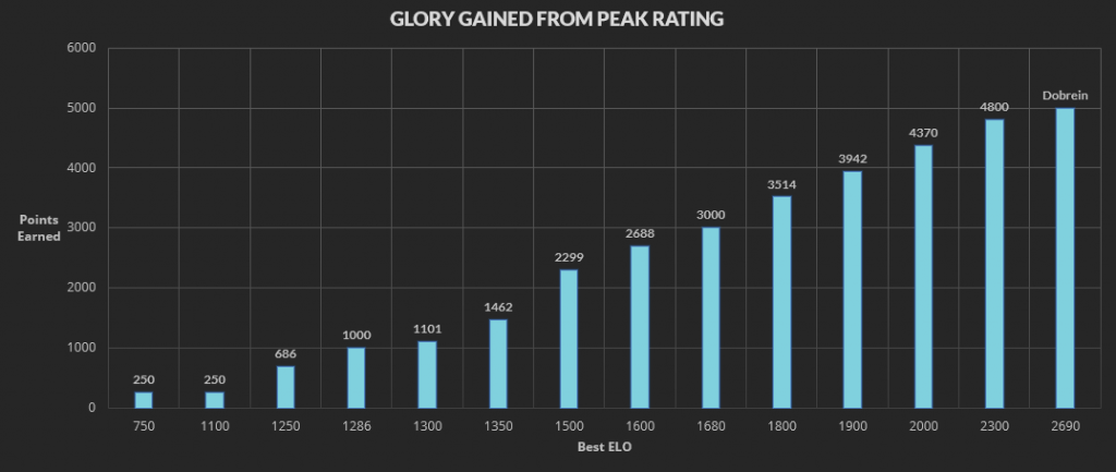 glory-from-peak-rating